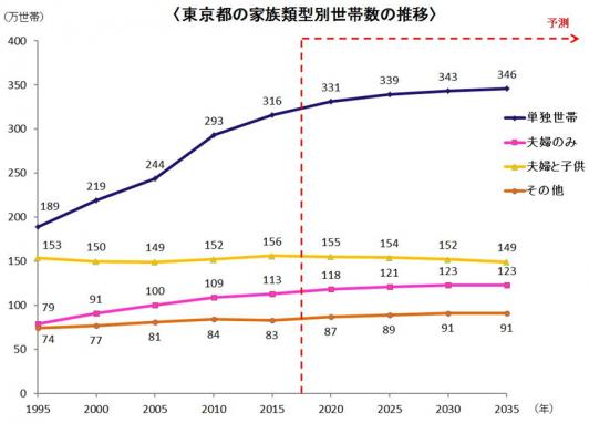 東京の人口推移予想