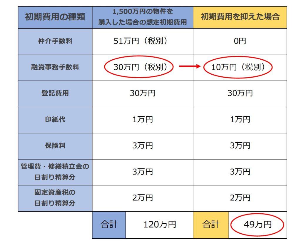 不動産投資初期費用融資事務手数料値引き