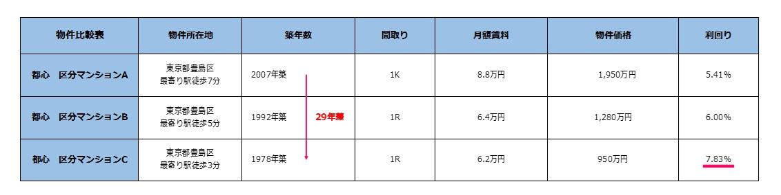 築年数別利回り比較表