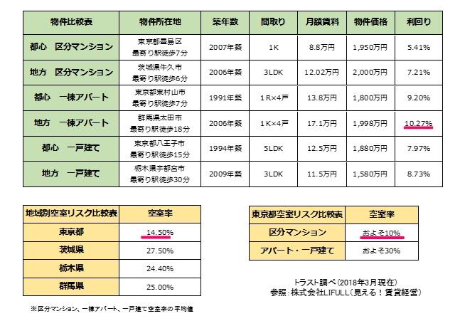 不動産の利回り表