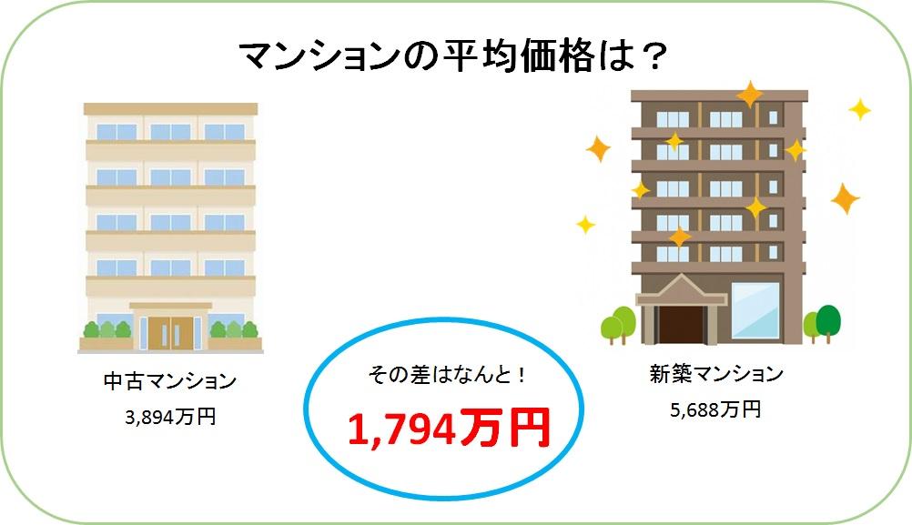 マンション価格差