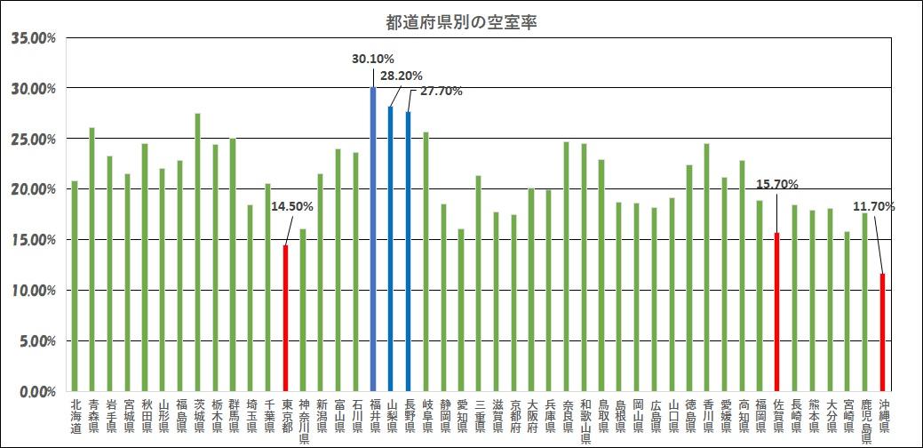 空室率グラフ