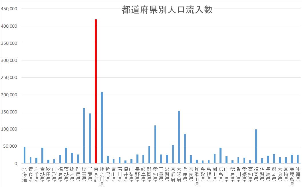 都道府県別人口流入数グラフ