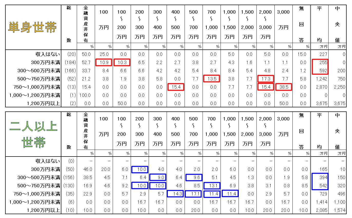 金融資産データ