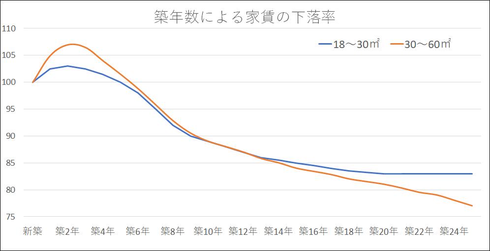 家賃の下落率