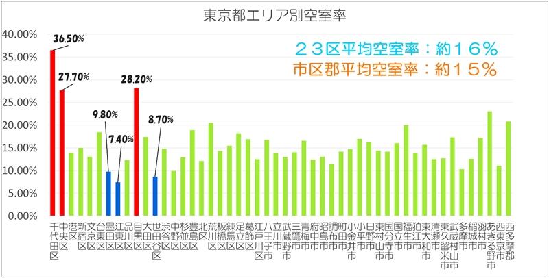東京都の空室率