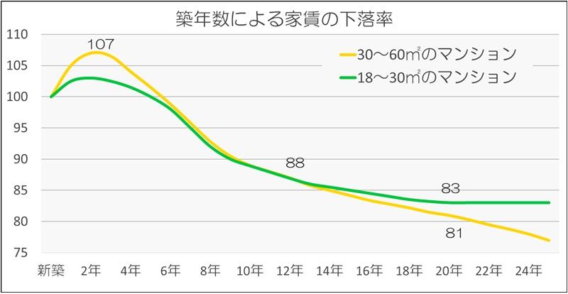築年数の下落率
