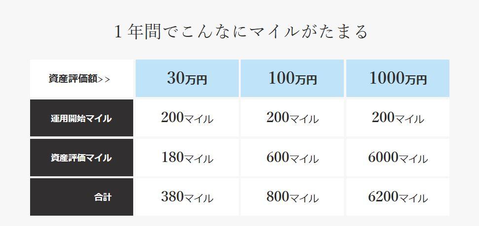 JALのマイル表