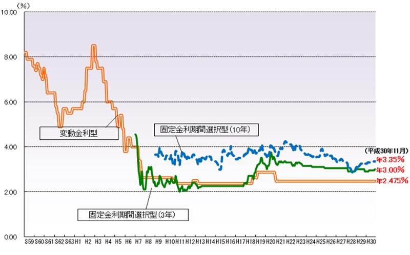 金利の推移