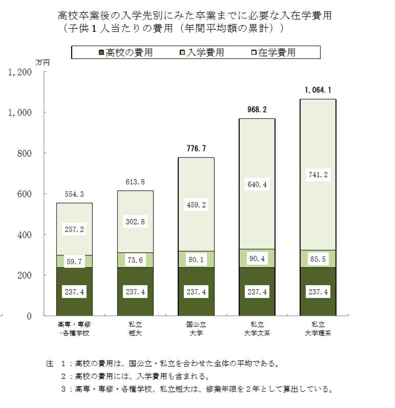 教育費負担の実態調査(平成30年)